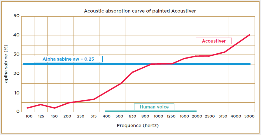 Acoustic Absorption curve of painted Acoustiver