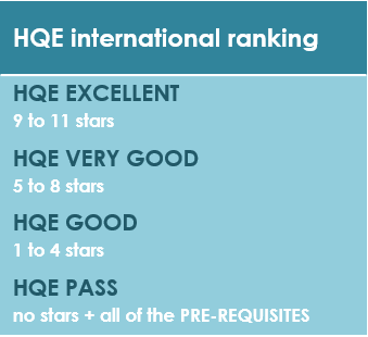 Ranking system_HQE-international