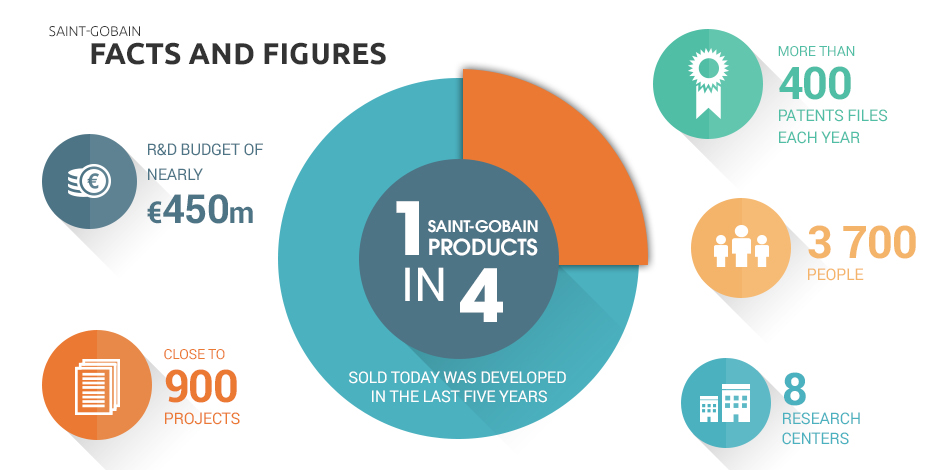 saint_gobain_fact_and_figures