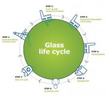 glass_life_cycle